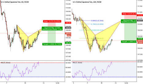 USDJPY: USD/JPY I'm Going BAT to BAT