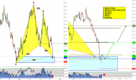 NZDJPY: Idea long su NZDJPY