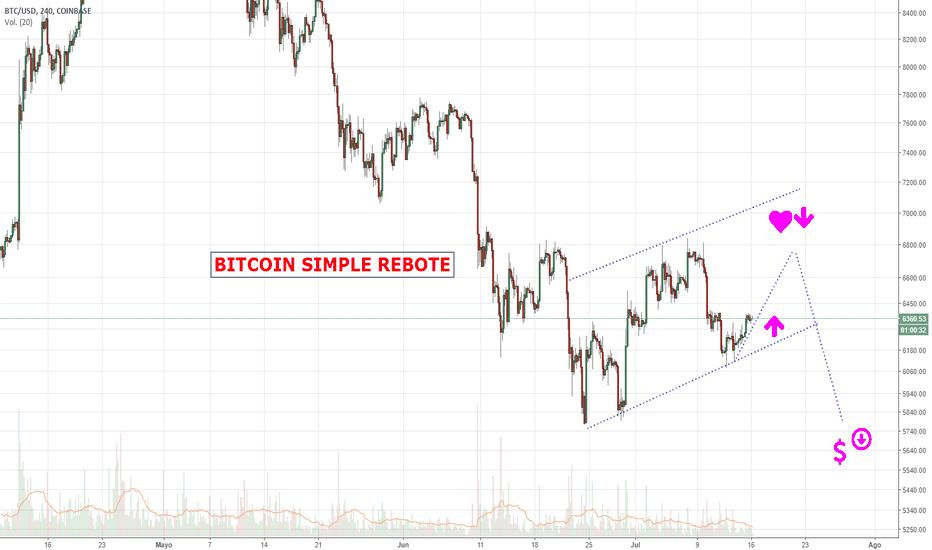 BTCUSD: Bitcoin coge aire.