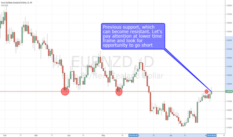 EURNZD: EUR/NZD short at structure