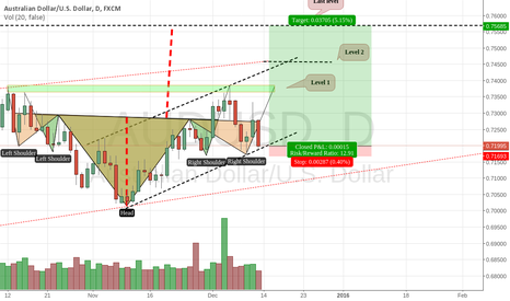 AUDUSD: AUDUSD : SECOND TRADE Target more than 3000 Points don t miss it