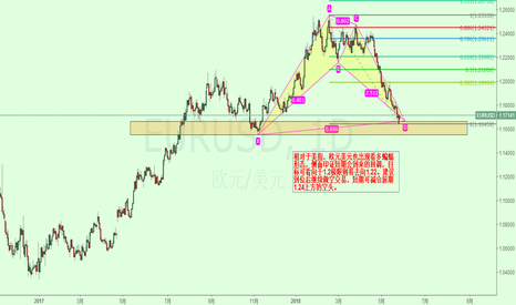EURUSD: 欧元美元短期潜在回调来临!
