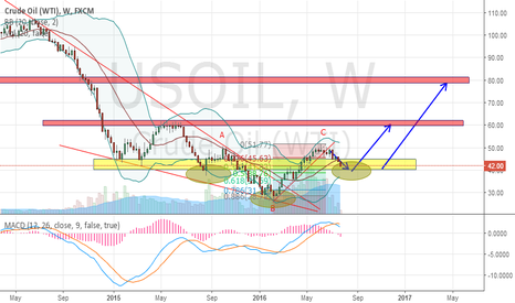 USOIL: USOIL - A LONGTERM OUTLOOK (PART II)