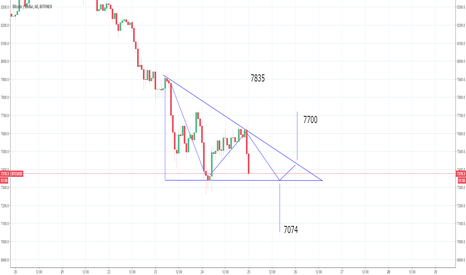 BTCUSD: BTC zooming out we are in a bigger triangle