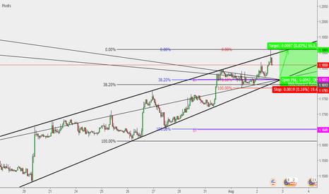 EURUSD: EUR/USD : Buy opportunity #2