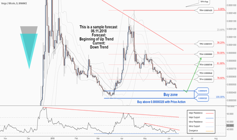 XVGBTC: There is a trading opportunity to buy in Verge Bitcoin ...