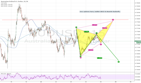 AUDUSD: Aussie Long and Short ideas