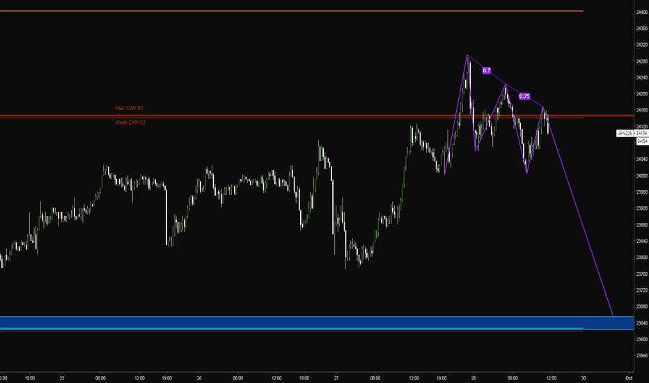 JPN225: Potential 500 PT short