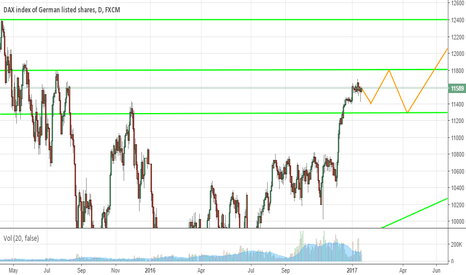 GER30: DAX is on a rising trend up to 12400 points
