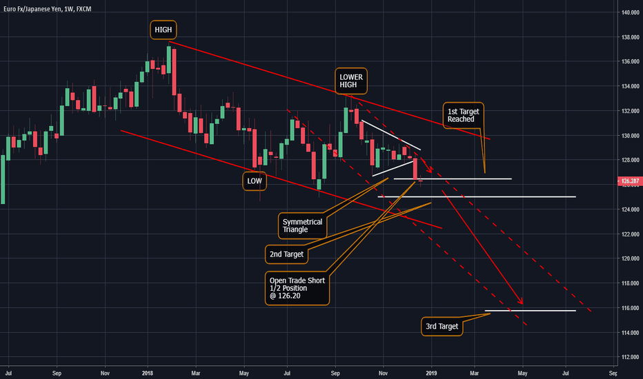 EURJPY: EUR/JPY could accelerate to the downside