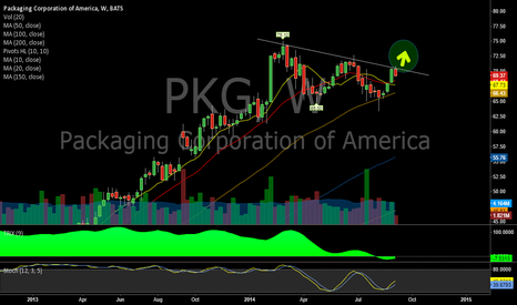 PKG: Packaging Corp - $PKG Weekly