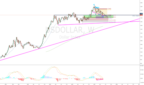 USDOLLAR: The USDollar Is Still Bullish | DXY is Outdated!