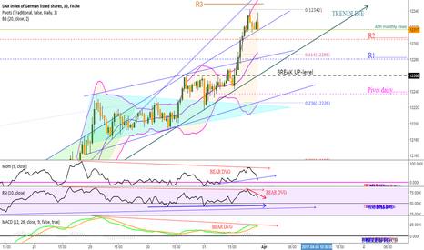 GER30: DAX 30min, BEAR DVG, maybe down to break-up-level 122260 ?