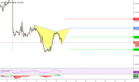 EURCAD: Possible Gartley Pattern