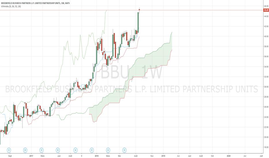 BBU: Achat après la cassure nette des 42 dans une tendance haussière.