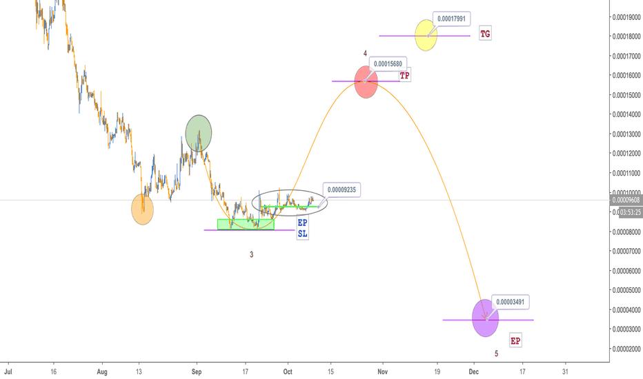 ENGBTC: ENG, H4, Buy, 70%