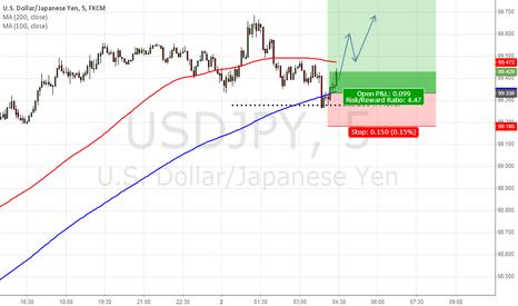 USDJPY: Long at USD JPY