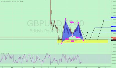 GBPUSD: Ab = CD reversals