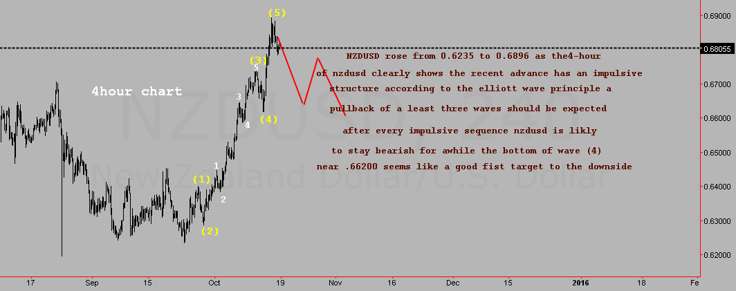 NZDUSD ELLIOTT WAVE
