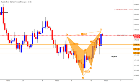 AUDCHF: AUDCHF Trade Setup (Notes on Chart) Targets reached