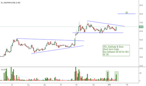 BLKASHYAP: #B.L.Kashyap & Sons Short term trade