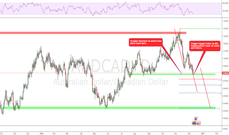 AUDCAD: A level to watch closely!