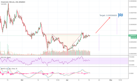 LINKBTC: LINKBTC: Another Example of Double Bottom Reversal