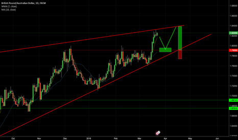 GBPAUD: GBPAUD BUYING OPPORTUNITY