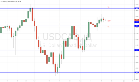 USDCAD: LONG at USD/CAD