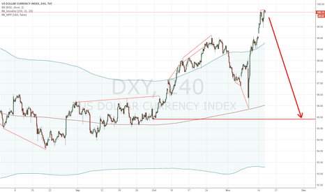 DXY: MEDIUM TERM DOLLAR SHORT