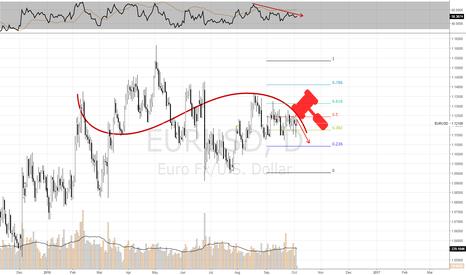 EURUSD: EUR/USD prospects pending NFP