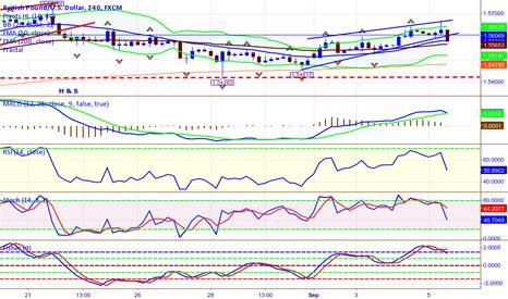 GBPUSD: GBP/USD Rising wedge Sell setup 200 pip move