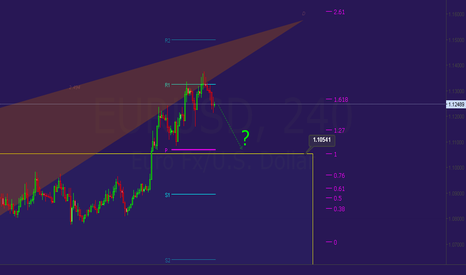 EURUSD: potential bat bearish