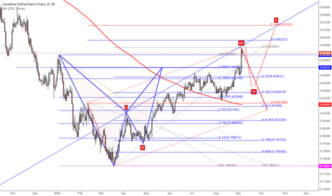 CADCHF: #CADCHF 5-0 possible short to 82