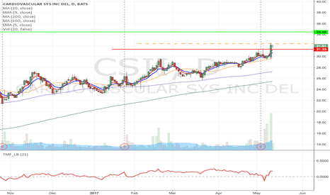 CSII: CSII- Flag formation Long from $32.33 to $34.46 & higher