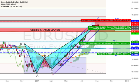 EURUSD: WHY 1.17 IS SO IMPORTANT ABOUT EURUSD AND WHAT HAPPENS NEXT?