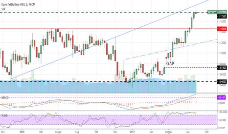 EURUSD: Euro : non escludo movimento al ribasso