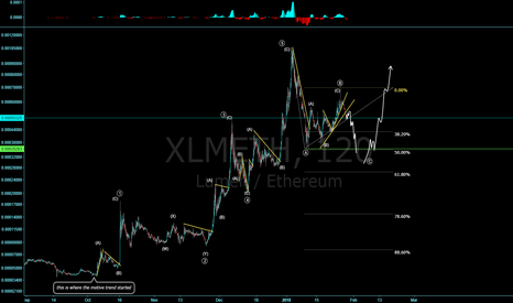 XLMETH: Unconventional Wave Count using 3's!