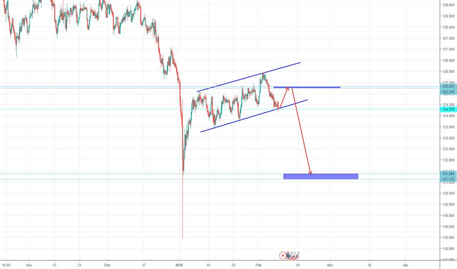 EURJPY: Eur/Jpy Tradingplan