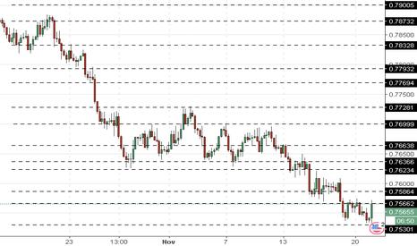 AUDUSD: AUD/USD: Australian dollar is weakening