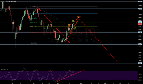 BTCUSD: BTCUSD - Possible Rising Wedge on 61% Fibo retracement