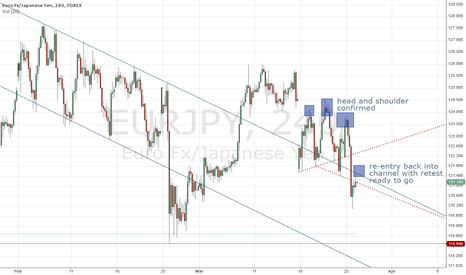 EURJPY: short with reversal and channel