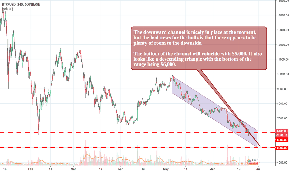 BTCUSD: Bitcoin's Technicals are Pointing to More Downside