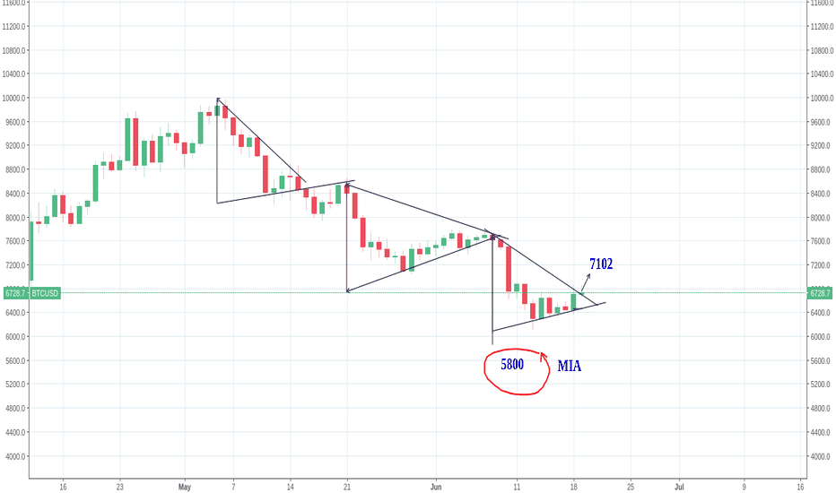 BTCUSD: BTC - Slim Shady  ..This is an Incomplete move to 5800 .