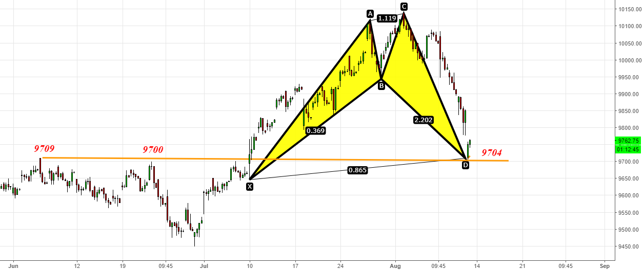 Nifty- Bullish Harmonic- Important Reversal Zone 9700-9725