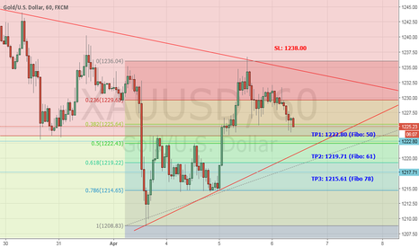 XAUUSD: Bearish Gold on H1, H4, D1 and even W1