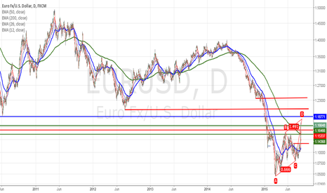 EURUSD: somewhere up there would be the place  to short it. :-)