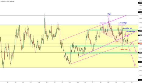 EURUSD: EUR/USD Potential to SHORT