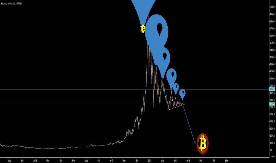 BTCUSD: Bitcoin Balonu