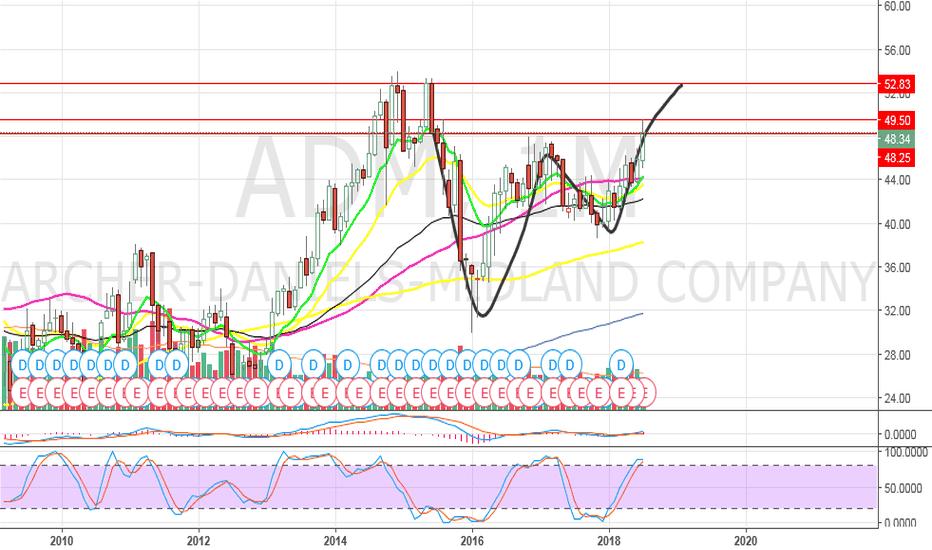 ADM: ADM - crushed earnings again gap and trap
